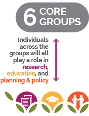 6 core groups across the GFC activities