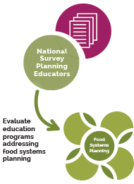 Assessing the State of Food Systems Planning Education in the US