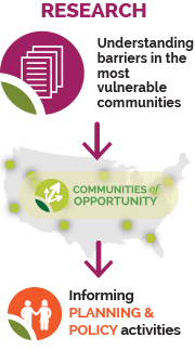 Research in Communities of Opportunity