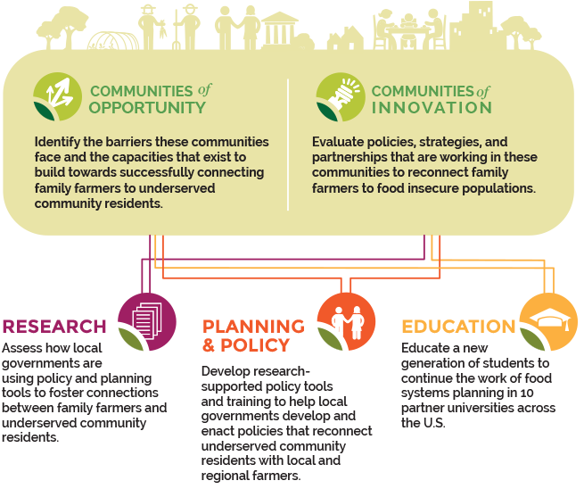 Activities of Growing Food Connections